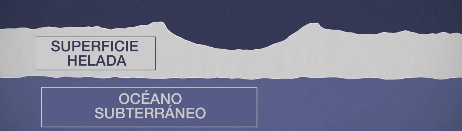 Esquema geológico de la luna Europa