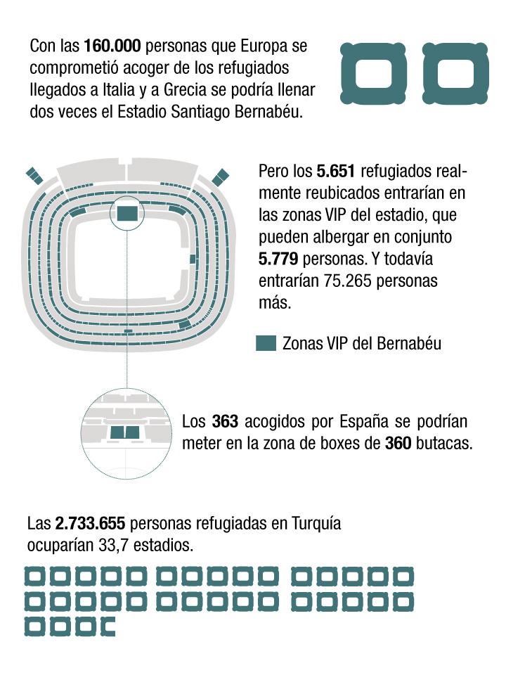 Fuente: UE, ACNUR, R. Madrid