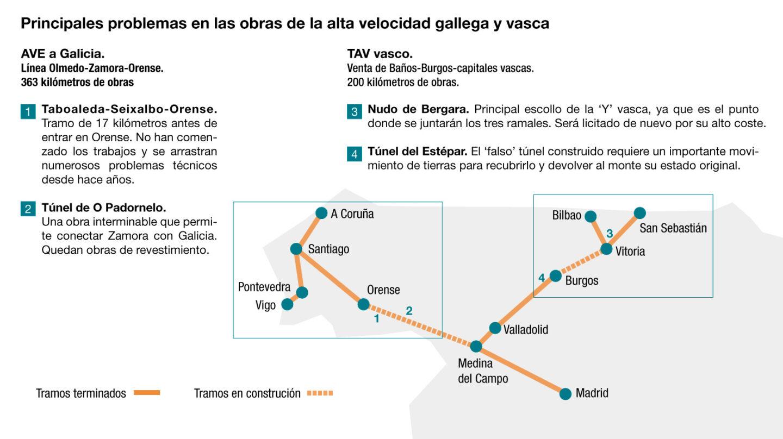Puntos conflictivos de las Líneas de Alta Velocidad a Galicia y País Vasco, actualmente en construcción.