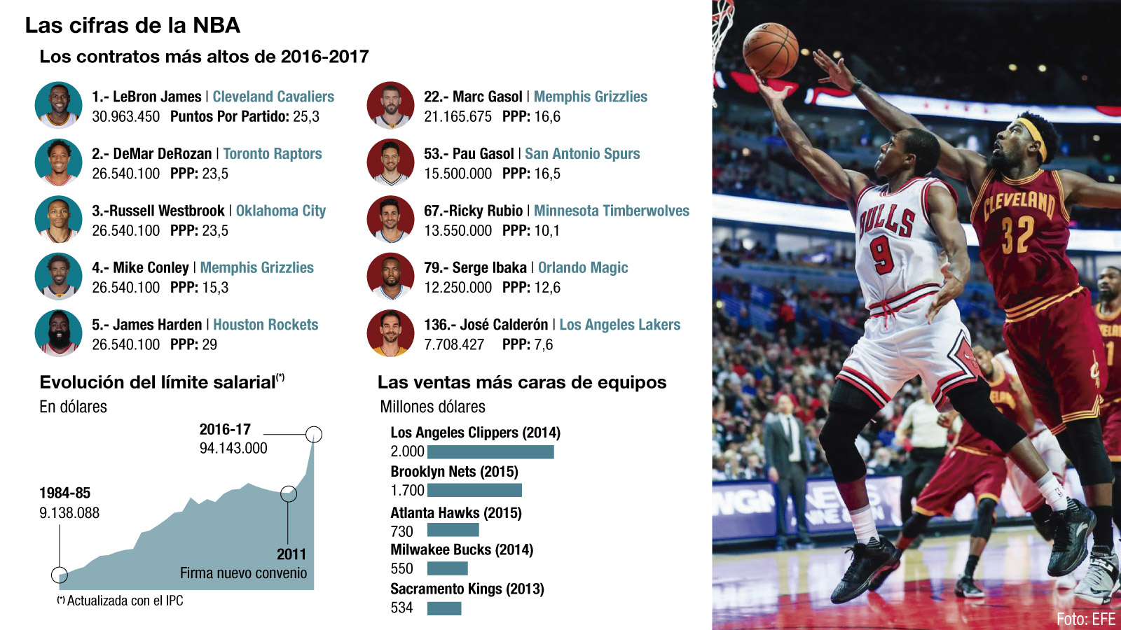Fuente: Basketball Reference / NBA