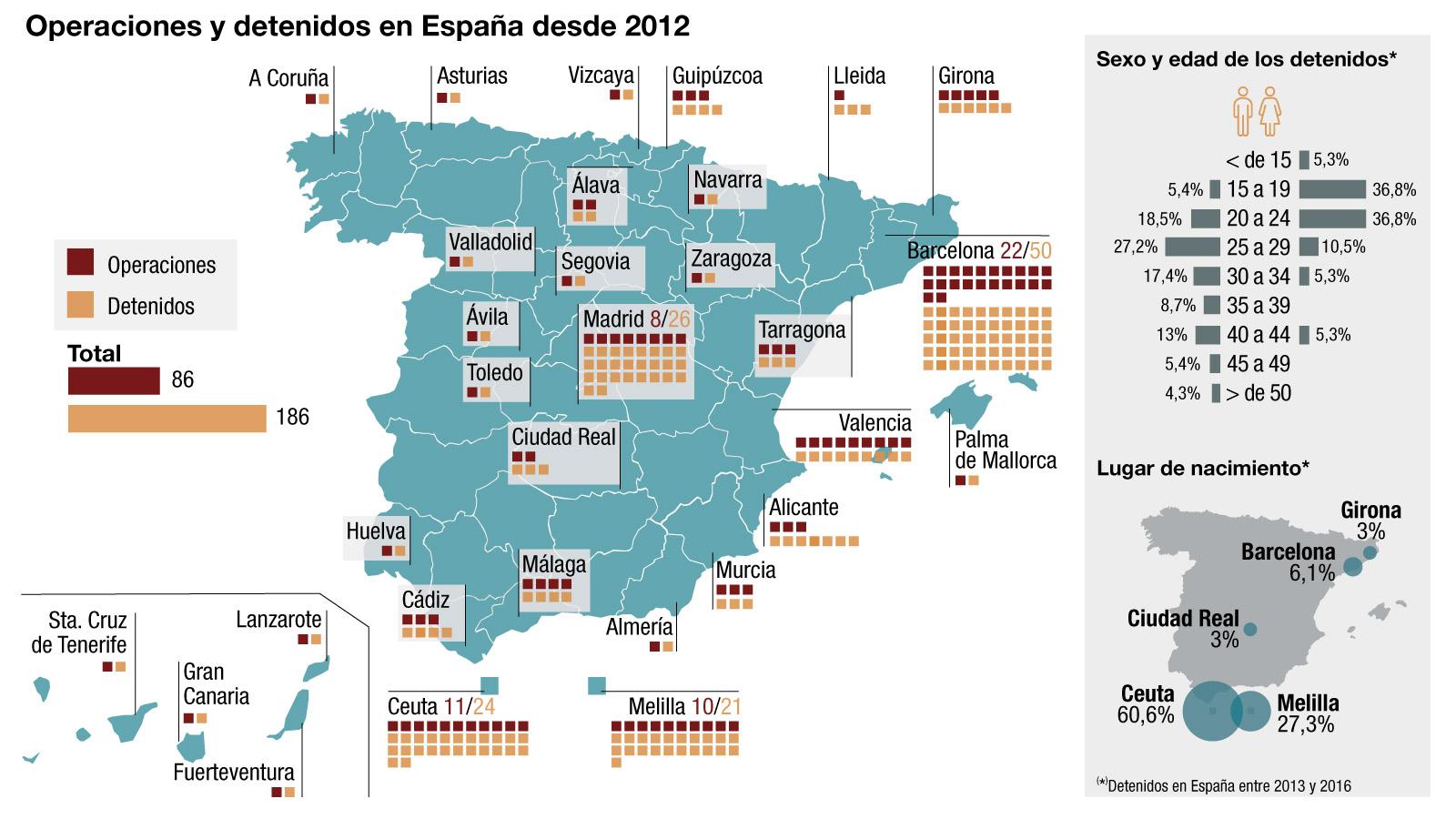 Fuente: Ministerio del Interior / Real Instituto Elcano