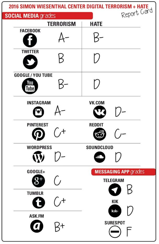 Ranking de redes sociales elaborado por el centro Simon Wiesenthal en términos de difusión del Terrorismo y el Odio.