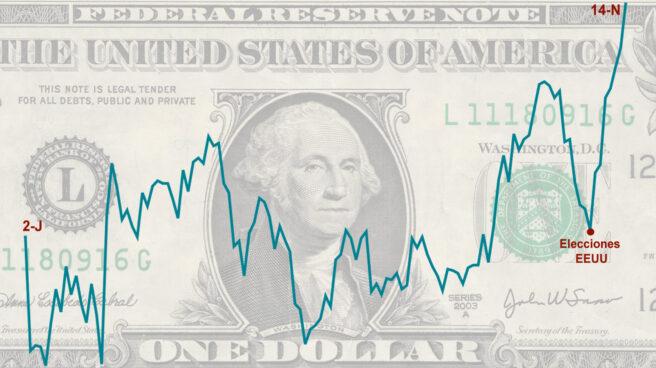 Cotización del dólar frente al euro entre el 2 de junio y el 14 de noviembre de 2016.