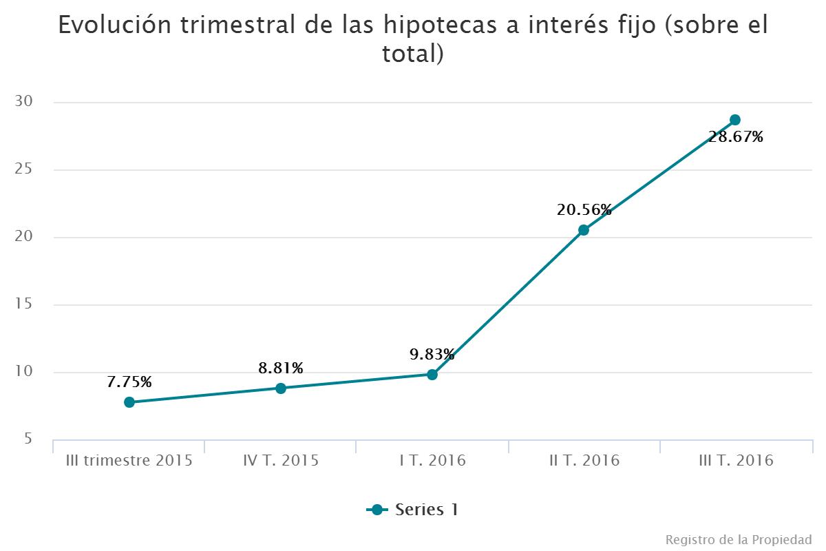 Evoluci n trimestral de las hipotecas a inter s fijo for Hipoteca interes fijo