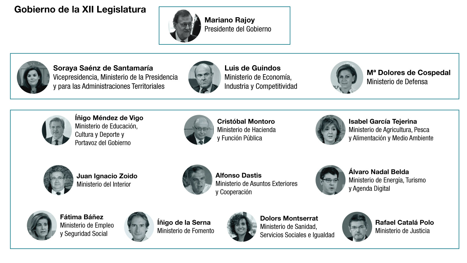 Gobierno de la XII Legislatura