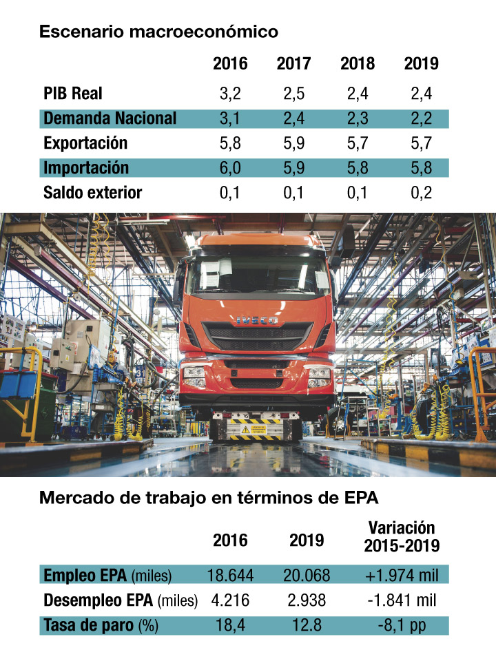 Fuente: INE, Ministerio de Economía, Industria y Competitividad