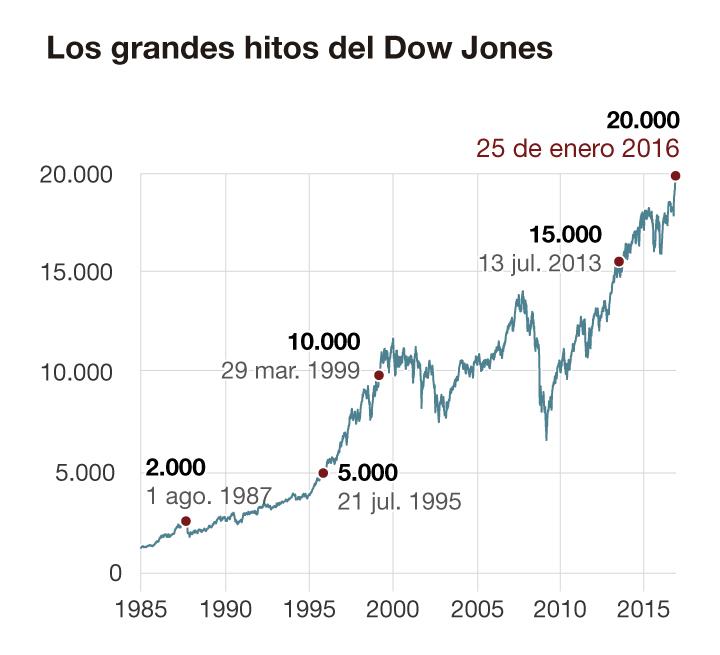El Dow Jones toca los 20.000 puntos por primera vez en la historia