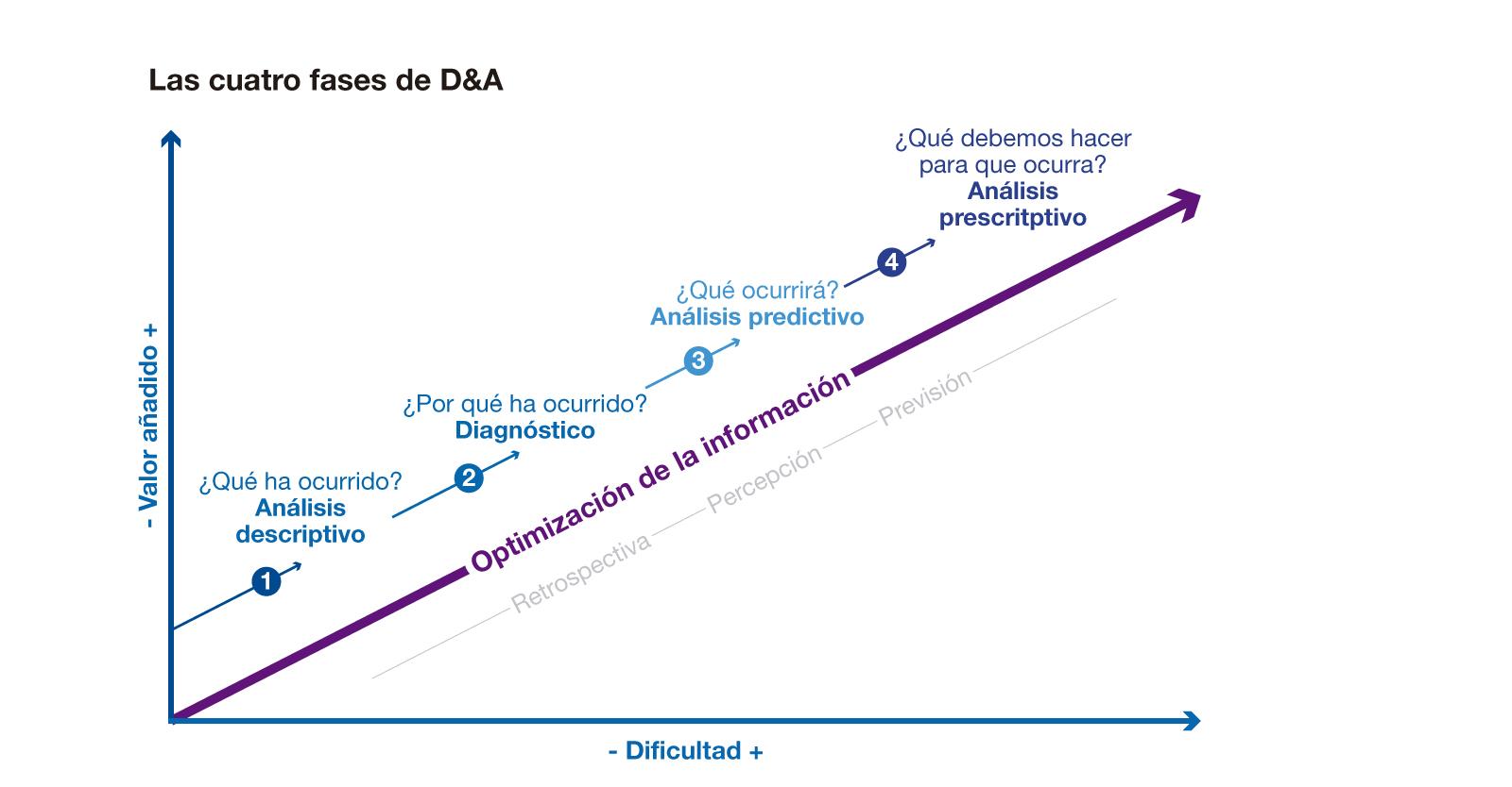 Las cuatro fases de Data & Analytics