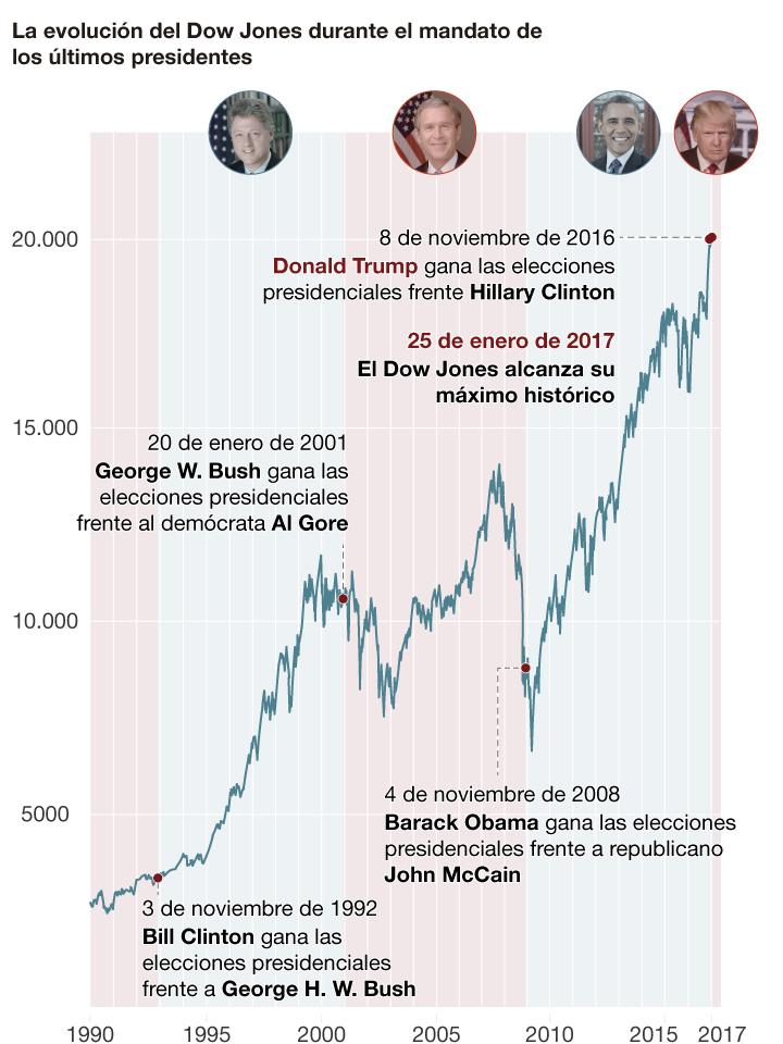 El Dow Jones y los presidentes de EEUU
