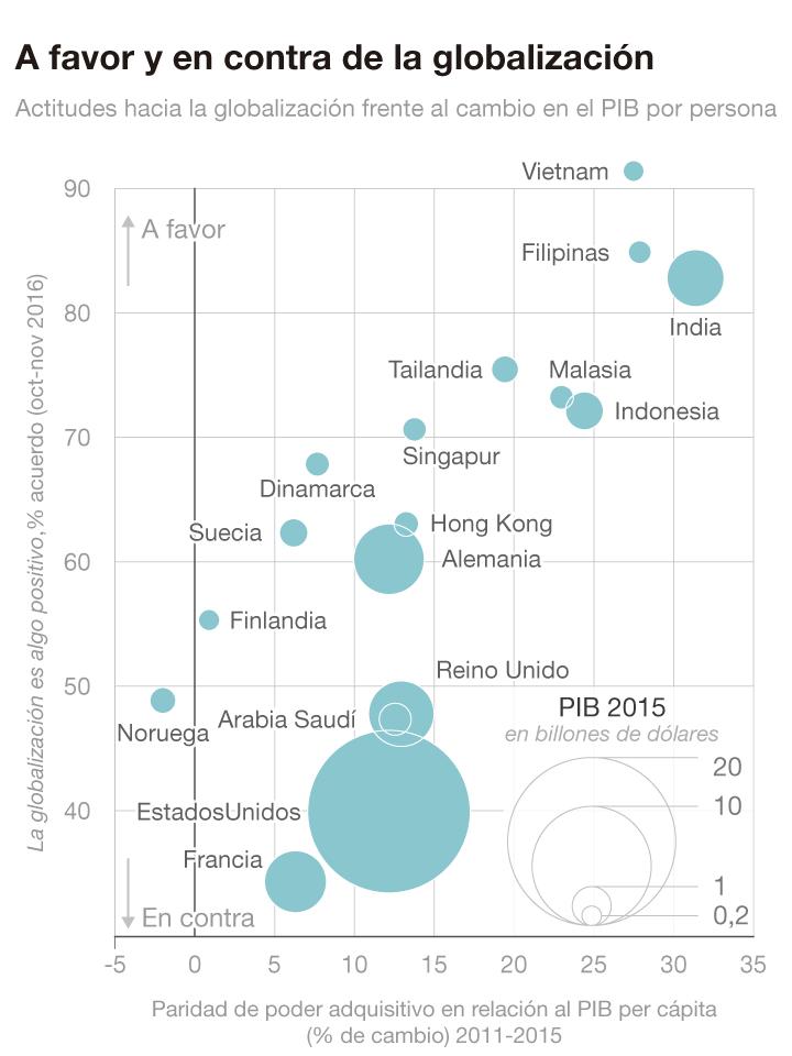 YouGov/The Economist, World Bank