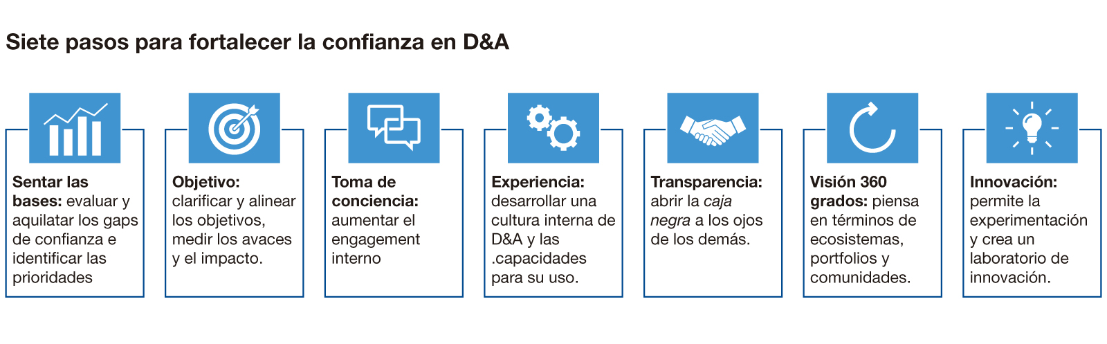 Siete pasos para fortalecer la confianza en Data & Analytics