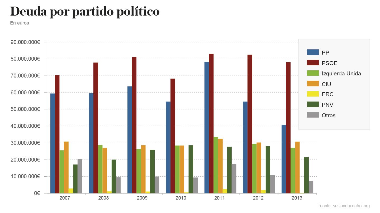 Deuda por partido político