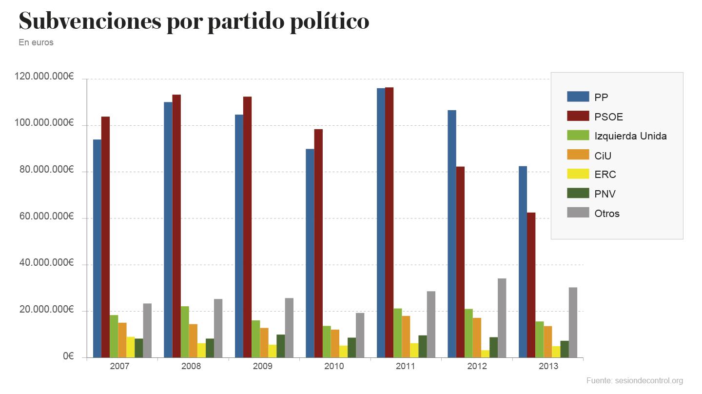 Subvenciones Públicas recibidas por los partidos políticos en el periodo 2007-2013