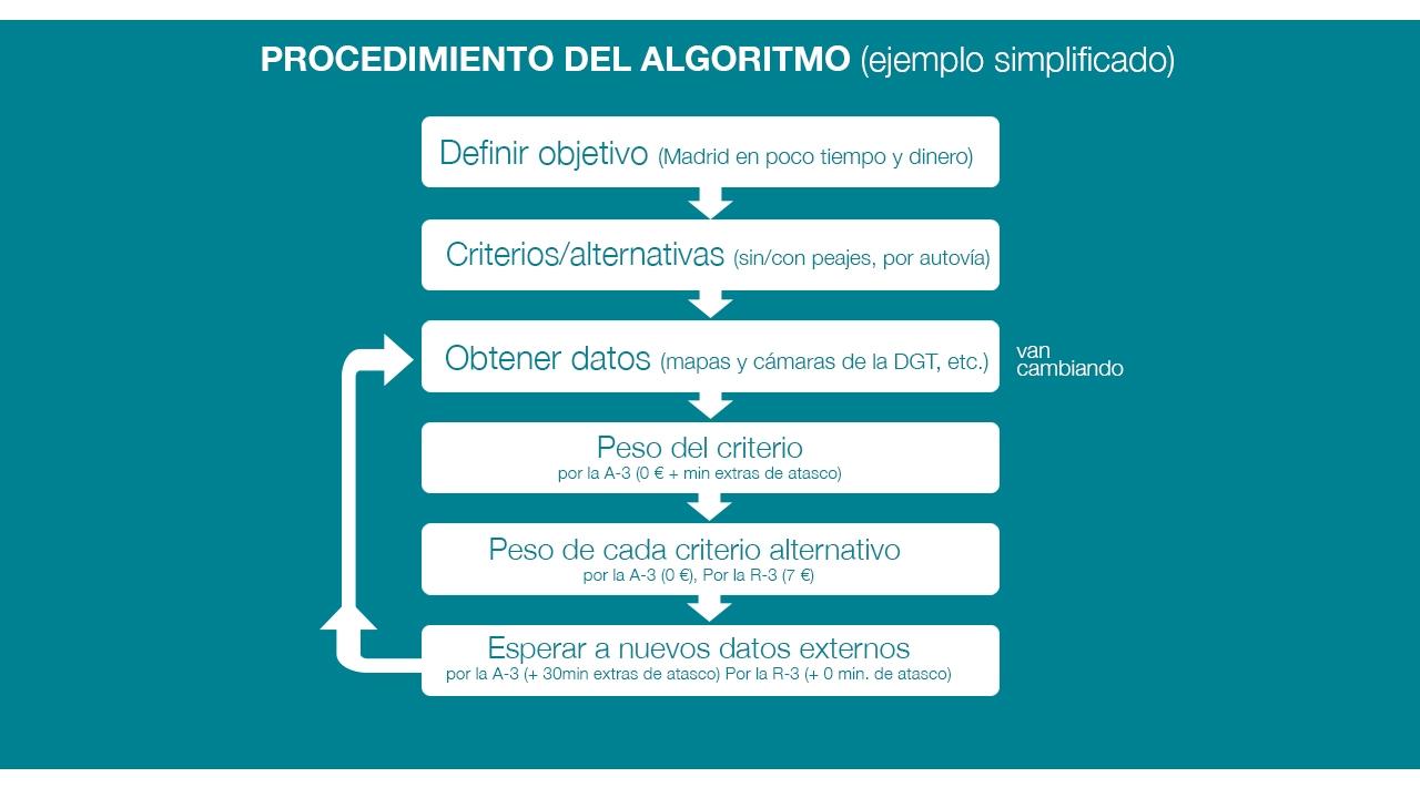 Algoritmo de toma de decisiones para el tráfico