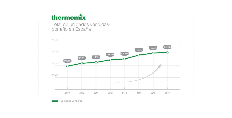 la compañía ha batido récord de ventas en los últimos años.