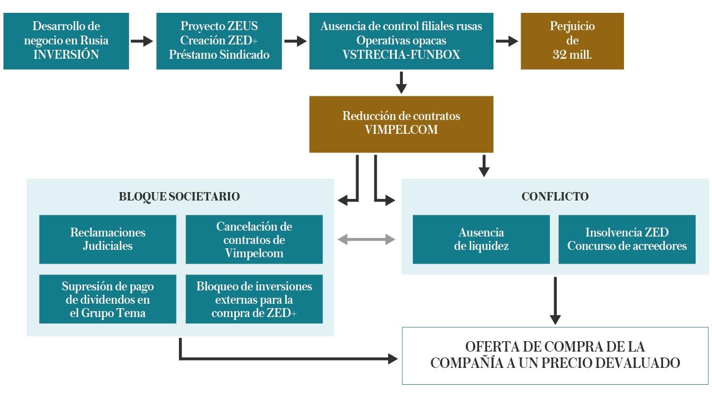 Descripción gráfica de la estrategia seguida por el socio ruso para intentar tomar el control de ZED a 'precio de saldo'.