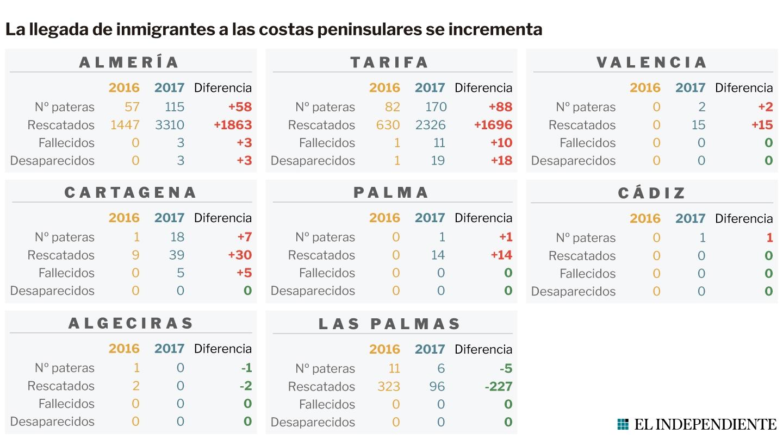 El Archipiélago Canario ha recibido menos inmigrantes en 2017