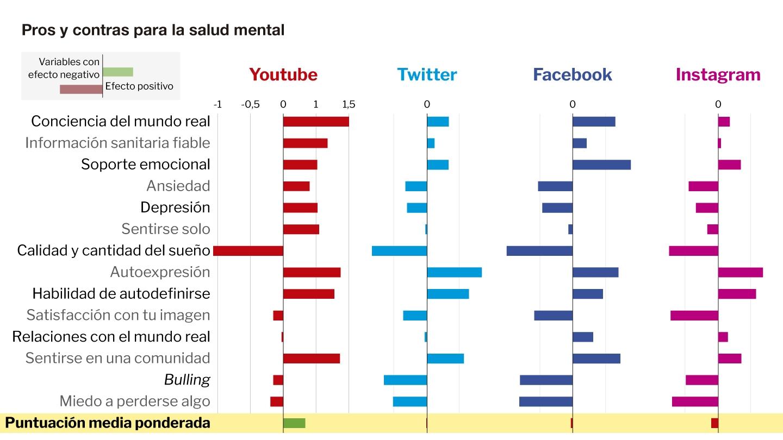 Instagram es la red social que peor puntuación recibe según el estudio