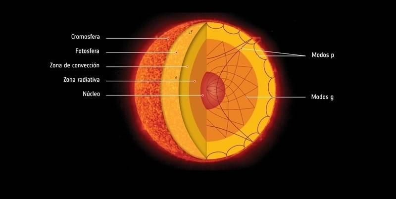 La NASA y la ESA descubren ondas de gravedad en el Sol.