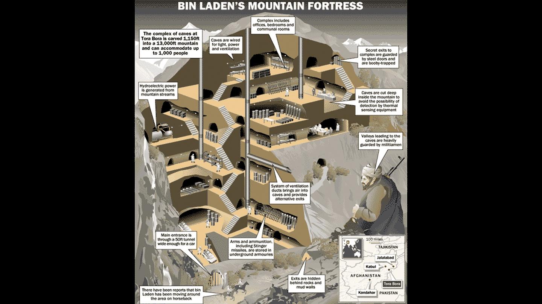 La 'fortaleza' de Bin Laden a Tora Bora