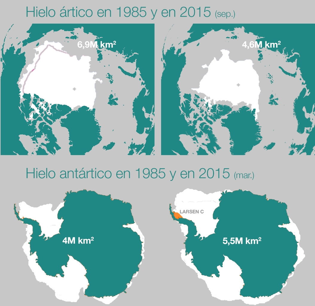 Evolución del hielo ártico y antártico