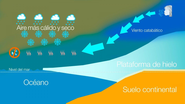 Vientos catabáticos en la Antártida
