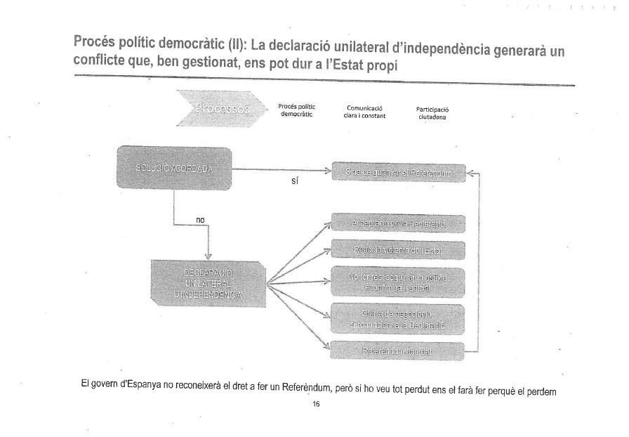 Los escenarios previstos por la Generalitat en caso de Declaración Unilateral de Independencia.