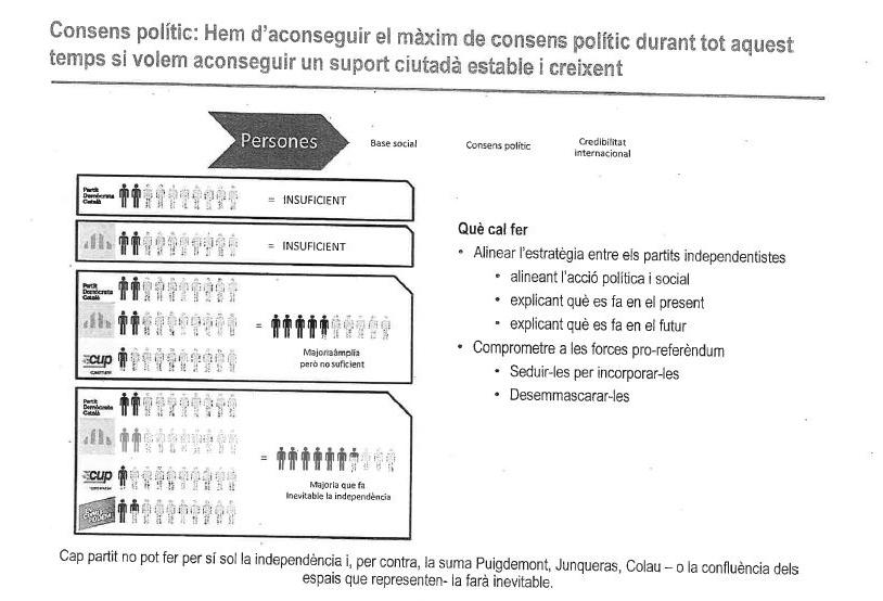 El esquema de la Generalitat en el que detalla la importancia de sumar a Colau a la causa independentista.
