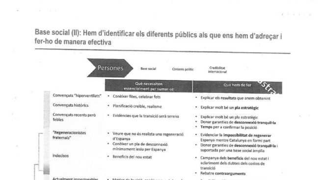 Los siete grupos en los que la Generalitat divide a la sociedad catalana en función de su pulsión independentista.