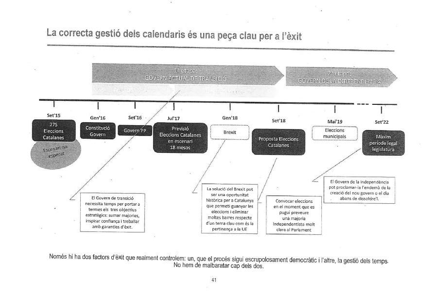 Línea de tiempo hacia la independencia prevista por la Generalitat.