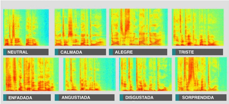 Espectros de tipos de voces