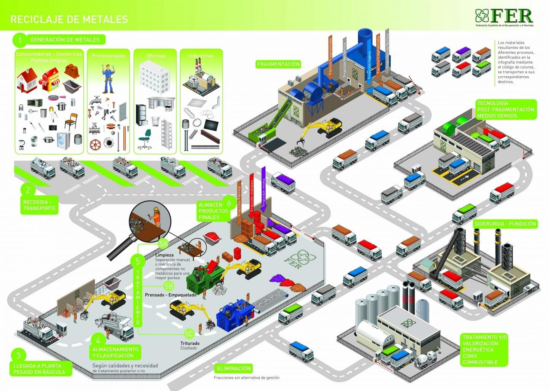 Infografía resumen del proceso de recuperación de metales.