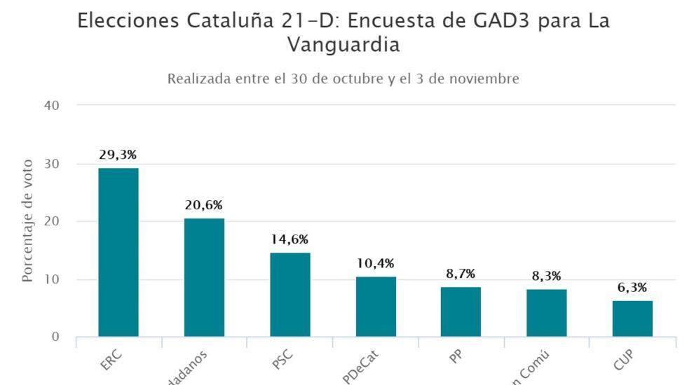 Elecciones Cataluña 21-D: Encuesta de GAD3 para La Vanguardia.