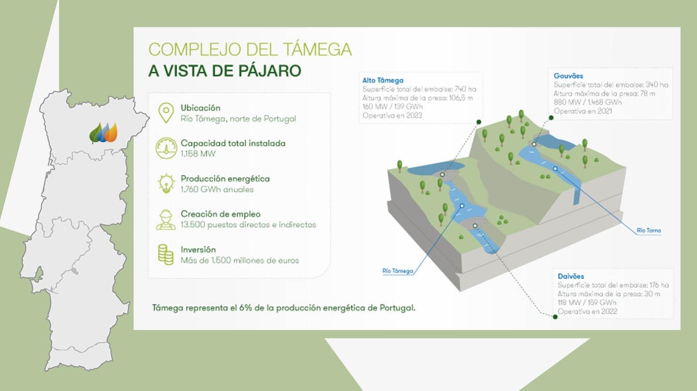 Mapa de las obras de Iberdrola en ll Támega