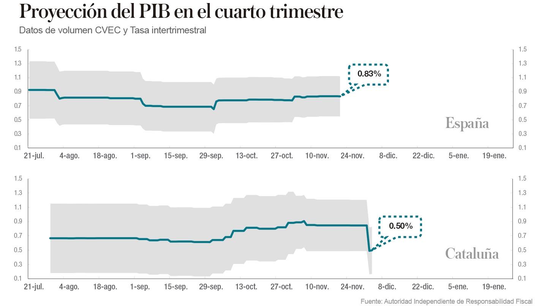 Proyección PIB cuarto trimestre