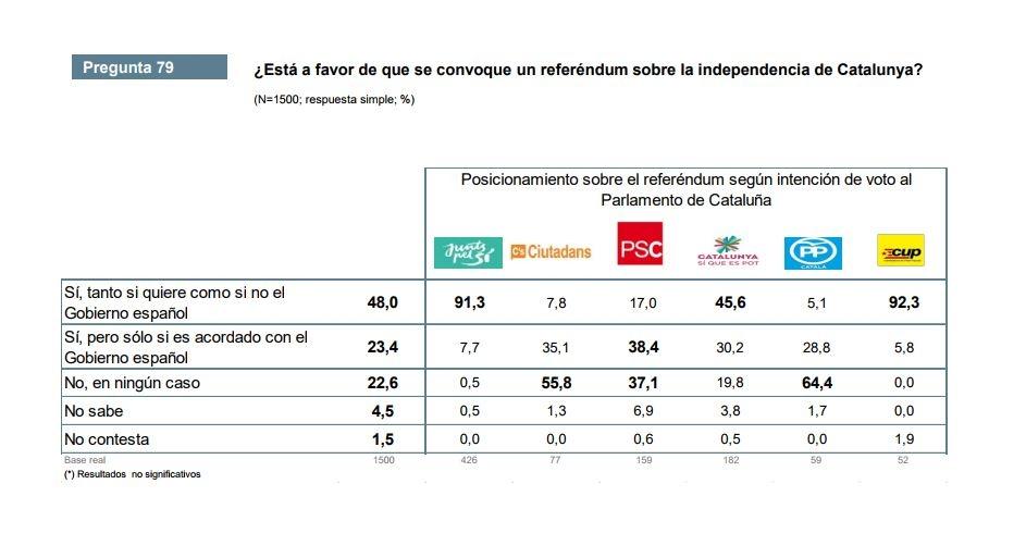 Encuesta del CEO sobre el apoyo en Cataluña a un referéndum de independencia.