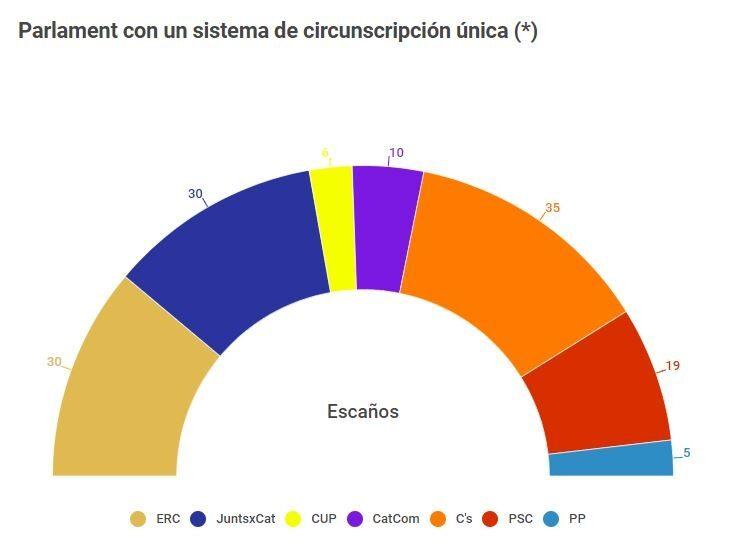 Así habría quedado el Parlament de Cataluña con un sistema de circunscripción única.