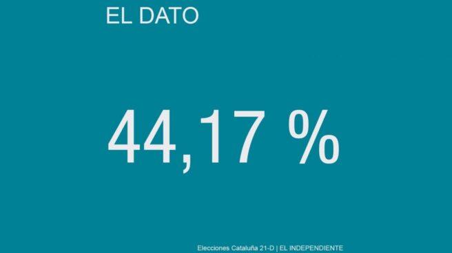 El promedio de las encuestas publicadas de cara al 21-D le da al independentismo una intención de voto del 44,17%.
