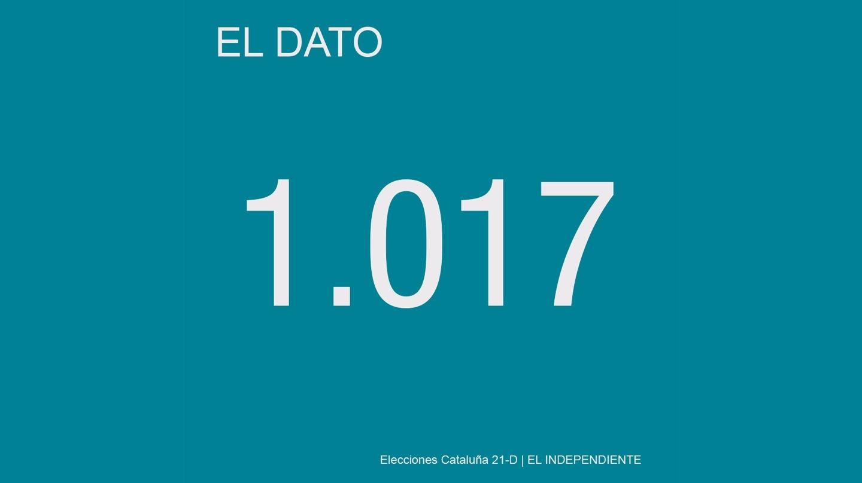 En el curso 2017-2018, más de 19.000 alumnos catalanes estudian repartidos en 1.017 barracones.