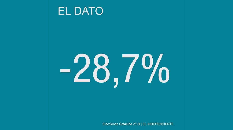 Caída de las visitas de un día a Cataluña durante el mes de octubre de 2017.
