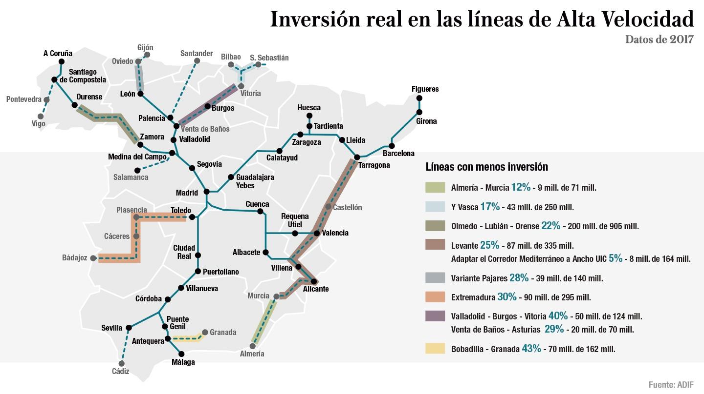 Inversión real en las líneas de Alta Velocidad