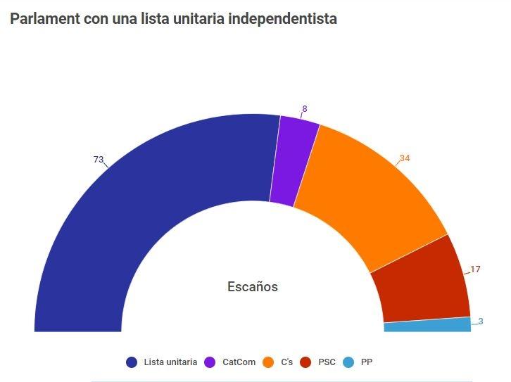 Así habría quedado el Parlament si el bloque independentista hubiera concurrido en una única lista unitaria.