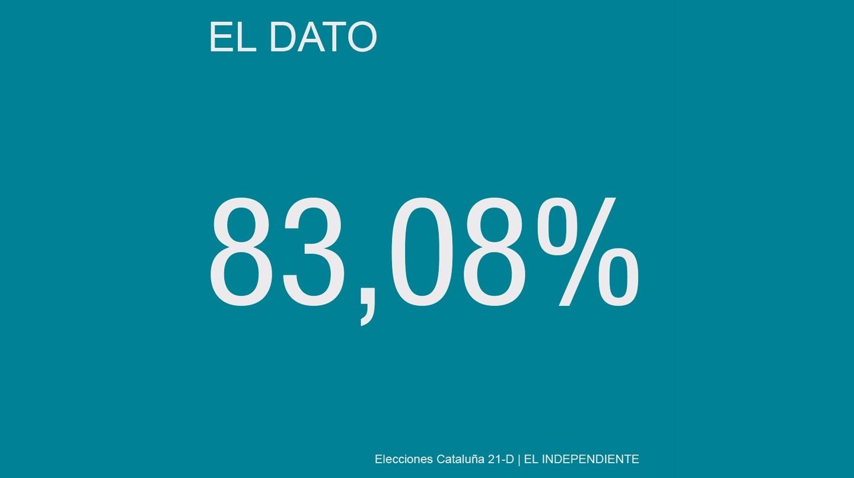 El 83,08% de los ciudadanos de la comarca de Pla de l'Estany votó a opciones independentistas en las elecciones del 27-S de 2015.