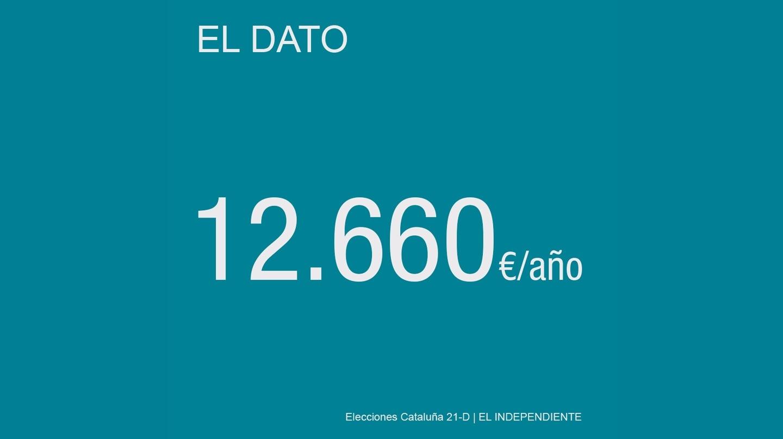 Renta media neta anual de los hogares, por persona, en Cataluña.