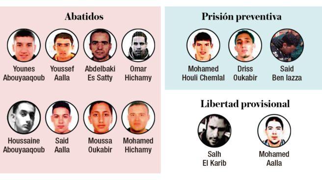 Terroristas abatidos, encarcelados o en libertad provisional por su relación con el doble atentado de Cataluña.