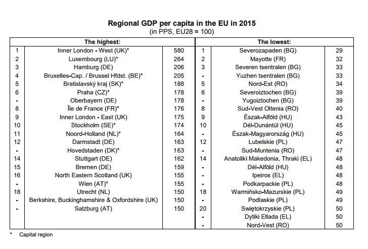 Regiones con mayor y menor renta en la Unión Europea.