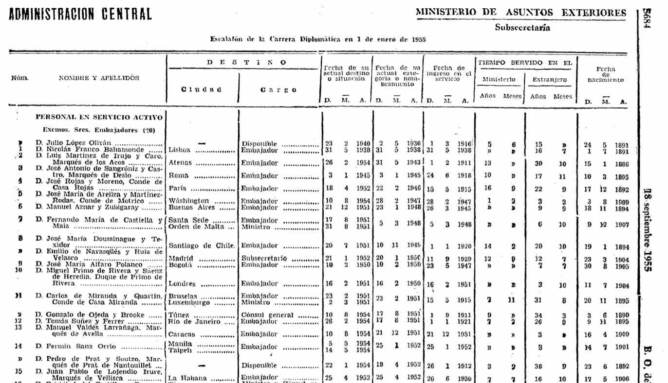 Escalafón de la carrera diplomática en 1955, donde se menciona a Juan Pablo de Lojendio (15).
