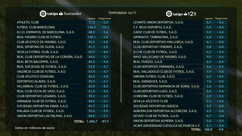 Tabla de ingresos de los clubes de Primera y Segunda en la temporada 2016-2017.