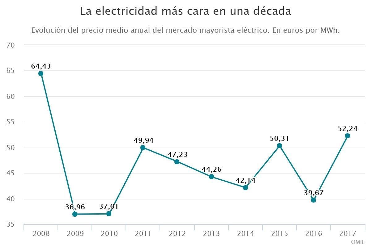 La electricidad más cara en una década