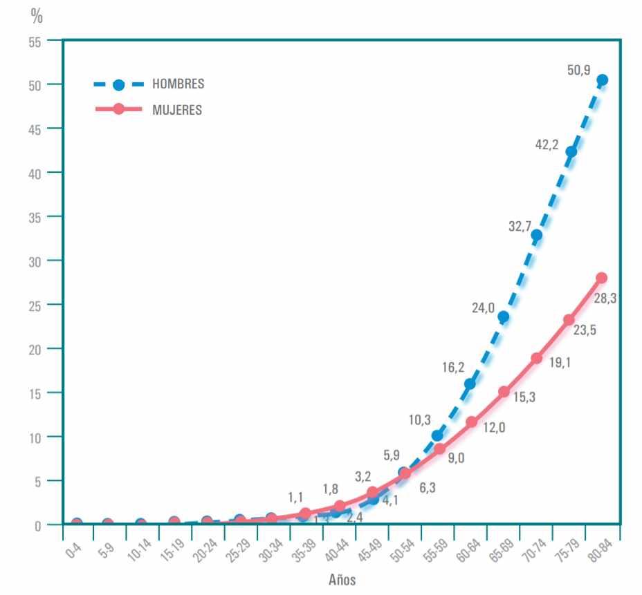 estadísticas de la próstata para la supervivencia